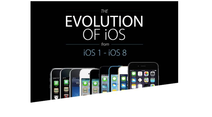 apple iOS