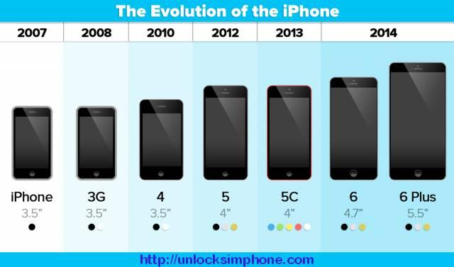 IMEI iPhone Unlocking