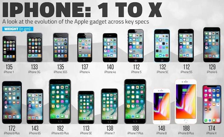 download iphone